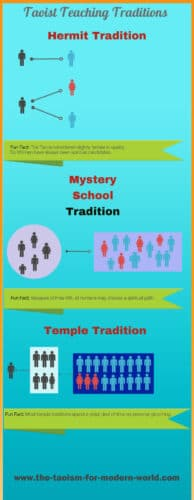 Taoism Teaching Tradition Infographic